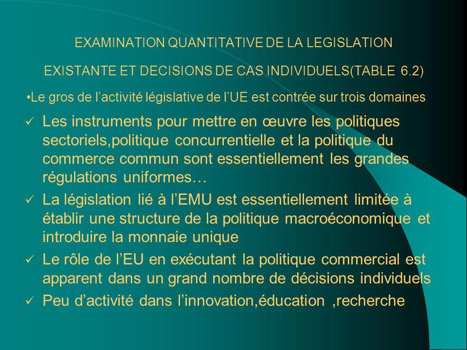 EXAMINATION QUANTITATIVE DE LA LEGISLATION EXISTANTE ET DECISIONS DE CAS INDIVIDUELS(TABLE 6.2) Les instruments pour mettre en œuvre les politiques sectoriels,politique concurrentielle et la politique du commerce commun sont essentiellement les grandes régulations uniformes… La législation lié à l'EMU est essentiellement limitée à établir une structure de la politique macroéconomique et introduire la monnaie unique Le rôle de l'EU en exécutant la politique commercial est apparent dans un grand nombre de décisions individuels Peu d'activité dans l'innovation,éducation,recherche Le gros de l'activité législative de l'UE est contrée sur trois domaines