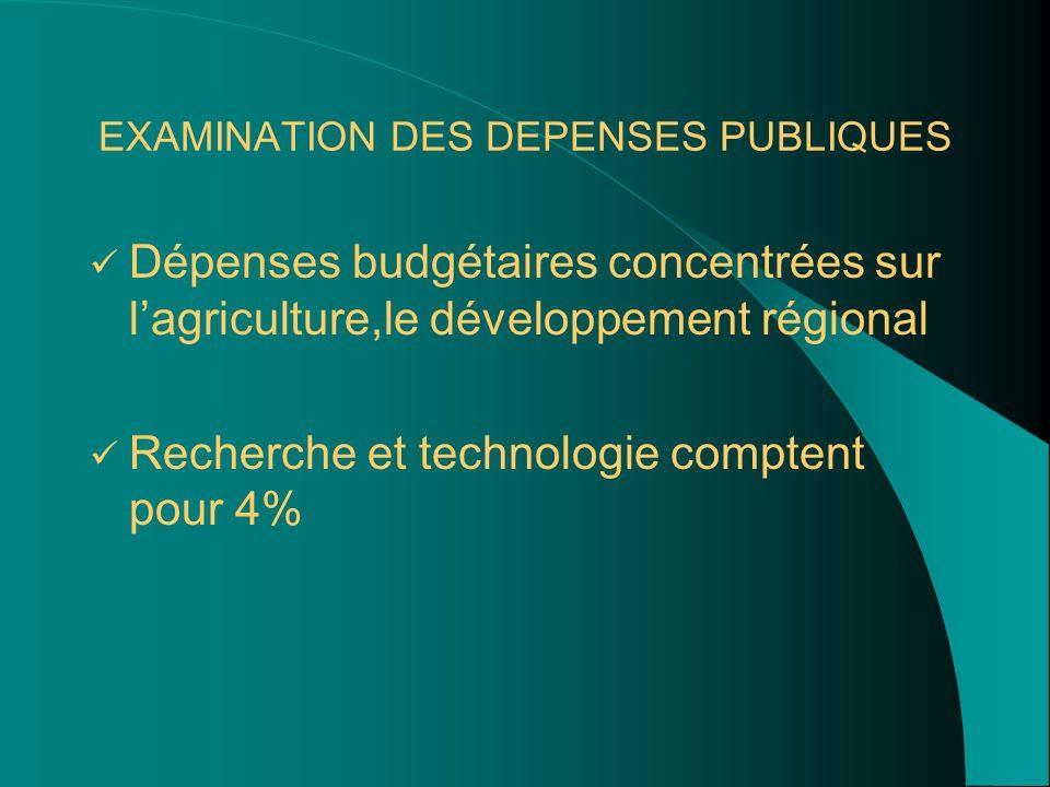 EXAMINATION DES DEPENSES PUBLIQUES Dépenses budgétaires concentrées sur l'agriculture,le développement régional Recherche et technologie comptent pour 4%