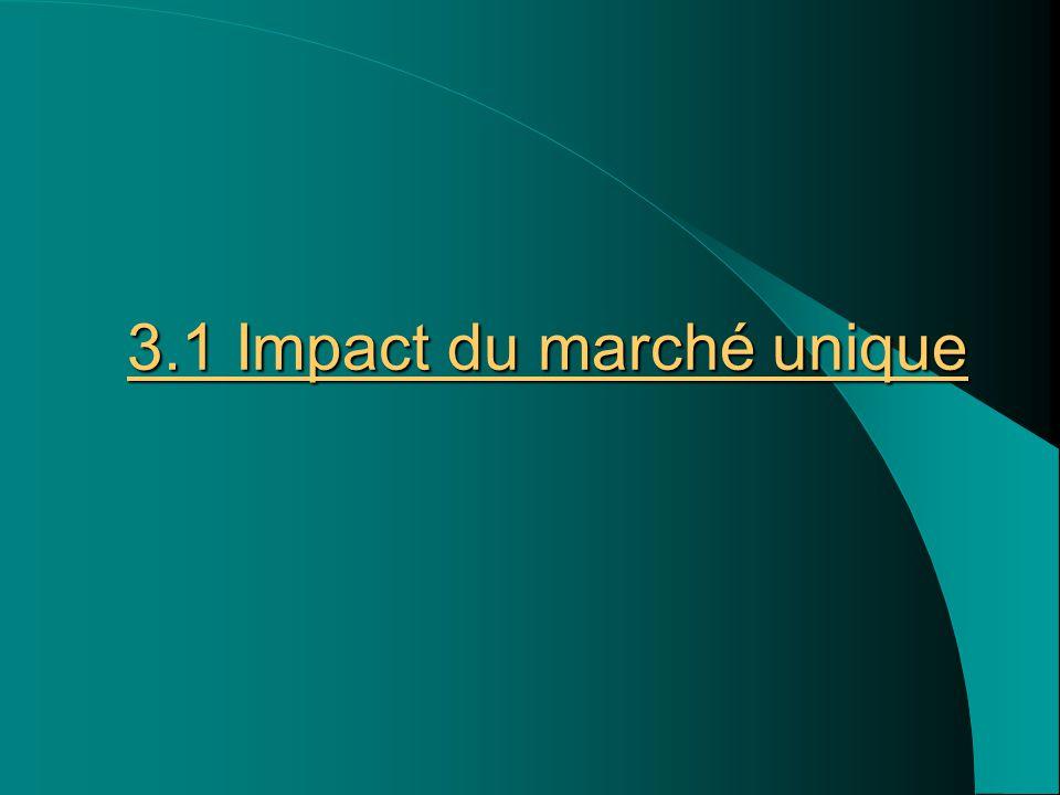 3.1 Impact du marché unique