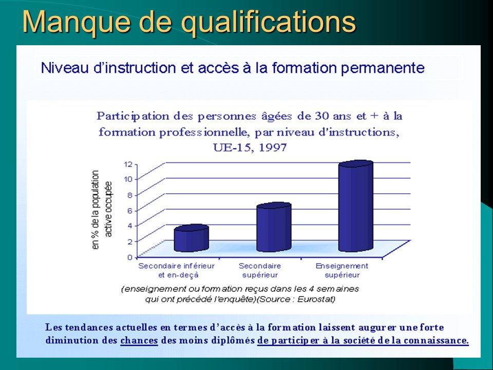 Manque de qualifications
