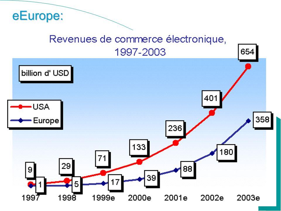 eEurope: