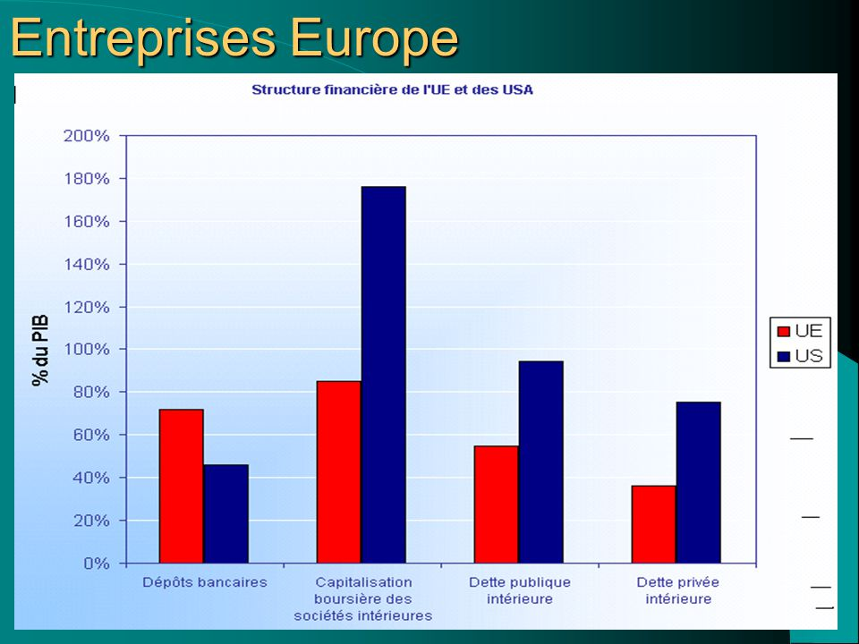 Entreprises Europe