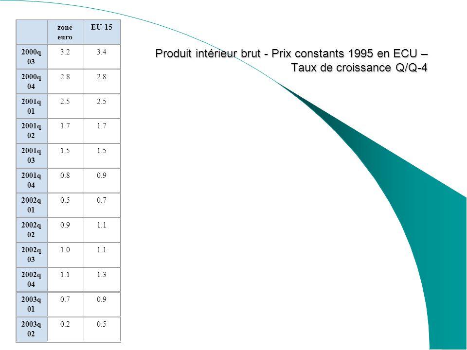 zone euro EU-15 2000q 03 3.23.4 2000q 04 2.8 2001q 01 2.5 2001q 02 1.7 2001q 03 1.5 2001q 04 0.80.9 2002q 01 0.50.7 2002q 02 0.91.1 2002q 03 1.01.1 2002q 04 1.11.3 2003q 01 0.70.9 2003q 02 0.20.5 Produit intérieur brut - Prix constants 1995 en ECU – Taux de croissance Q/Q-4