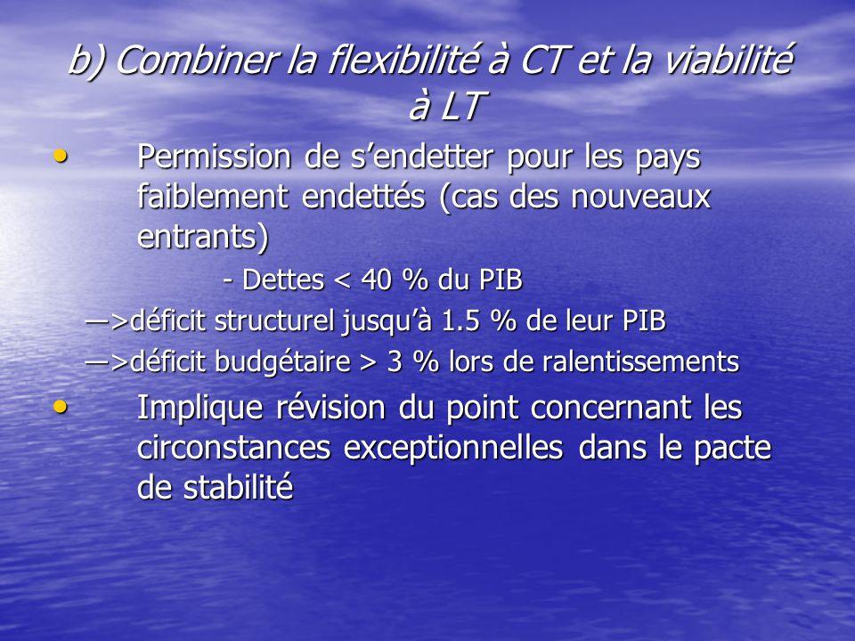 b) Combiner la flexibilité à CT et la viabilité à LT Permission de s'endetter pour les pays faiblement endettés (cas des nouveaux entrants) Permission de s'endetter pour les pays faiblement endettés (cas des nouveaux entrants) - Dettes < 40 % du PIB ―>déficit structurel jusqu'à 1.5 % de leur PIB ―>déficit budgétaire > 3 % lors de ralentissements Implique révision du point concernant les circonstances exceptionnelles dans le pacte de stabilité Implique révision du point concernant les circonstances exceptionnelles dans le pacte de stabilité