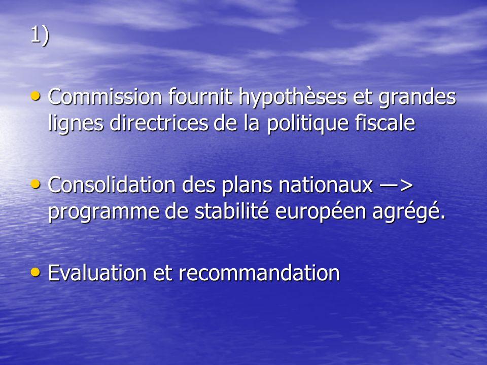 1) Commission fournit hypothèses et grandes lignes directrices de la politique fiscale Commission fournit hypothèses et grandes lignes directrices de la politique fiscale Consolidation des plans nationaux ―> programme de stabilité européen agrégé.