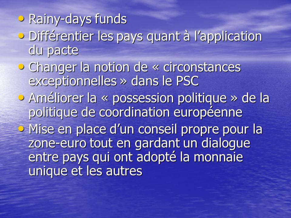 Rainy-days funds Rainy-days funds Différentier les pays quant à l'application du pacte Différentier les pays quant à l'application du pacte Changer la notion de « circonstances exceptionnelles » dans le PSC Changer la notion de « circonstances exceptionnelles » dans le PSC Améliorer la « possession politique » de la politique de coordination européenne Améliorer la « possession politique » de la politique de coordination européenne Mise en place d'un conseil propre pour la zone-euro tout en gardant un dialogue entre pays qui ont adopté la monnaie unique et les autres Mise en place d'un conseil propre pour la zone-euro tout en gardant un dialogue entre pays qui ont adopté la monnaie unique et les autres