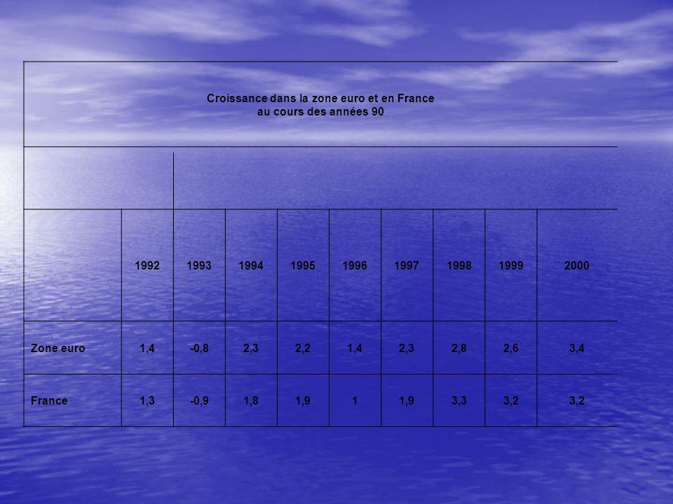 Croissance dans la zone euro et en France au cours des années 90 199219931994199519961997199819992000 Zone euro1,4-0,82,32,21,42,32,82,63,4 France1,3-0,91,81,91 3,33,2