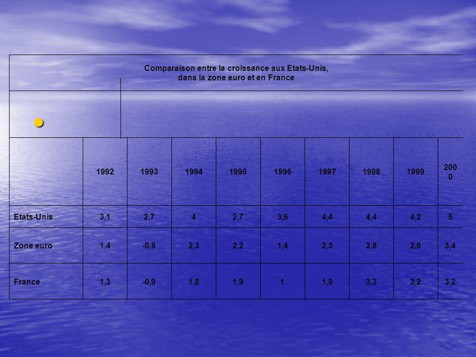 Comparaison entre la croissance aux Etats-Unis, dans la zone euro et en France 19921993199419951996199719981999 200 0 Etats-Unis3,12,74 3,64,4 4,25 Zone euro1,4-0,82,32,21,42,32,82,63,4 France1,3-0,91,81,91 3,33,2