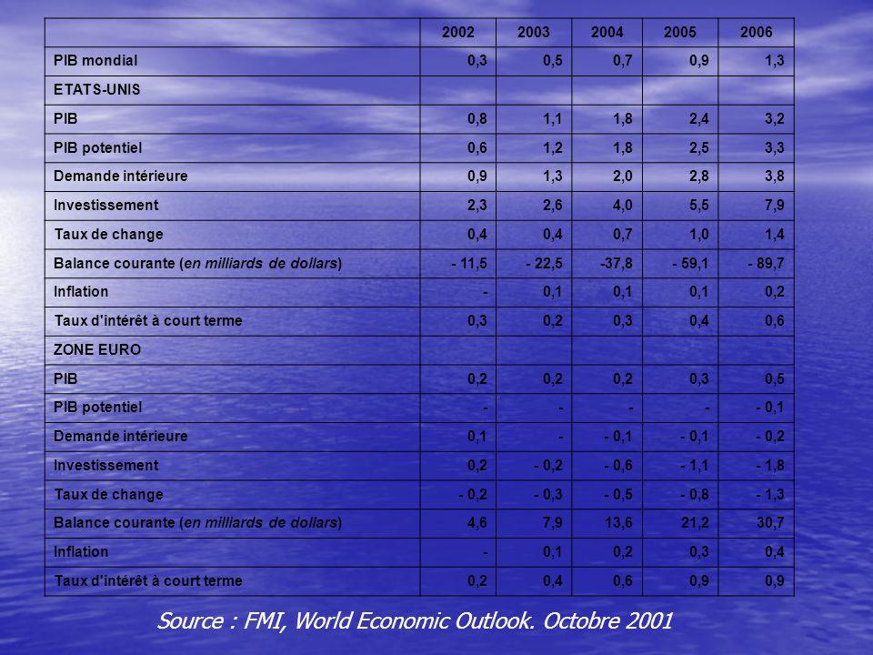 20022003200420052006 PIB mondial0,30,50,70,91,3 ETATS-UNIS PIB0,81,11,82,43,2 PIB potentiel0,61,21,82,53,3 Demande intérieure0,91,32,02,83,8 Investissement2,32,64,05,57,9 Taux de change0,4 0,71,01,4 Balance courante (en milliards de dollars)- 11,5- 22,5-37,8- 59,1- 89,7 Inflation-0,1 0,2 Taux d intérêt à court terme0,30,20,30,40,6 ZONE EURO PIB0,2 0,30,5 PIB potentiel----- 0,1 Demande intérieure0,1-- 0,1 - 0,2 Investissement0,2- 0,2- 0,6- 1,1- 1,8 Taux de change- 0,2- 0,3- 0,5- 0,8- 1,3 Balance courante (en milliards de dollars)4,67,913,621,230,7 Inflation-0,10,20,30,4 Taux d intérêt à court terme0,20,40,60,9 Source : FMI, World Economic Outlook.