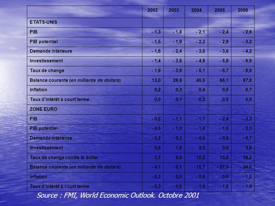 20022003200420052006 ETATS-UNIS PIB- 1,3- 1,8- 2,1- 2,4- 2,6 PIB potentiel- 1,5- 1,9- 2,3- 2,8- 3,2 Demande intérieure- 1,6- 2,4- 3,0- 3,6- 4,2 Investissement- 1,4- 3,8- 4,8- 5,8- 6,9 Taux de change- 1,9- 3,6- 5,1- 6,7- 8,6 Balance courante (en milliards de dollars)13,028,845,566,187,8 Inflation0,20,30,40,50,7 Taux d intérêt à court terme0,00,10,20,50,9 ZONE EURO PIB- 0,6- 1,1- 1,7- 2,4- 3,3 PIB potentiel- 0,5- 1,0- 1,4- 1,8- 2,3 Demande intérieure- 0,2- 0,3- 0,5- 0,6- 0,7 Investissement0,61,62,33,03,8 Taux de change contre le dollar3,56,810,213,818,4 Balance courante (en milliards de dollars)- 4,1- 9,1- 15,7- 27,0- 39,5 Inflation- 0,3- 0,5- 0,6- 0,8- 1,0 Taux d intérêt à court terme- 0,3- 0,6- 1,0- 1,6- 1,9 Source : FMI, World Economic Outlook.