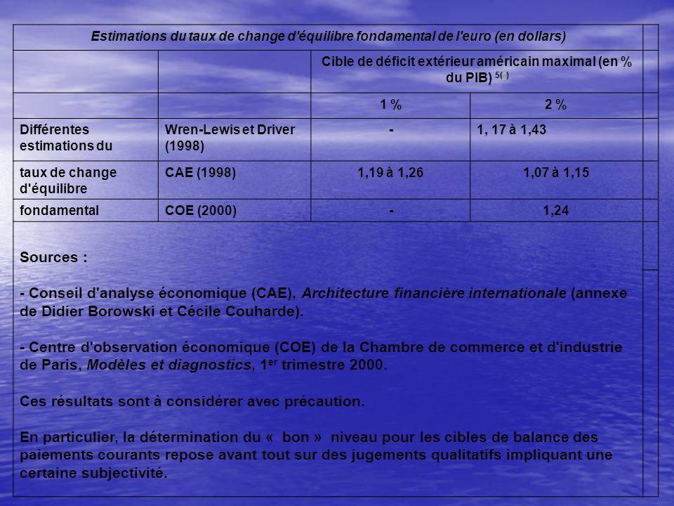 Estimations du taux de change d équilibre fondamental de l euro (en dollars) Cible de déficit extérieur américain maximal (en % du PIB) 5(*)* 1 %2 % Différentes estimations du Wren-Lewis et Driver (1998) -1, 17 à 1,43 taux de change d équilibre CAE (1998)1,19 à 1,261,07 à 1,15 fondamentalCOE (2000)-1,24 Sources : - Conseil d analyse économique (CAE), Architecture financière internationale (annexe de Didier Borowski et Cécile Couharde).