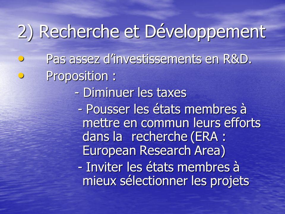 2) Recherche et Développement Pas assez d'investissements en R&D.