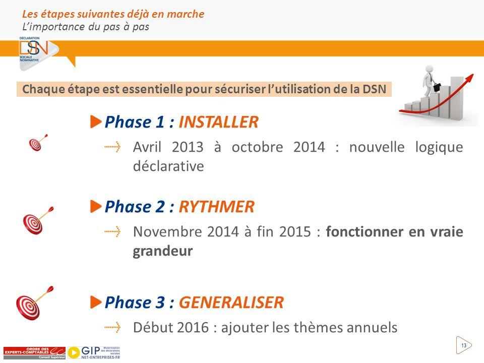 Les étapes suivantes déjà en marche L'importance du pas à pas 13 Phase 1 : INSTALLER Avril 2013 à octobre 2014 : nouvelle logique déclarative Phase 2