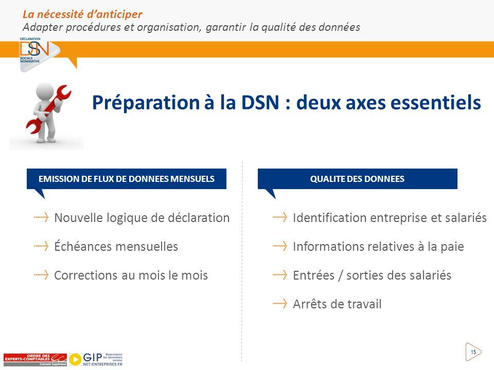 Adapter procédures et organisation, garantir la qualité des données 15 Préparation à la DSN : deux axes essentiels EMISSION DE FLUX DE DONNEES MENSUEL