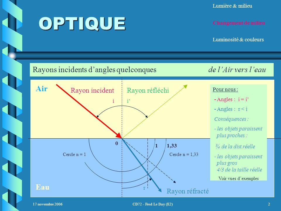 17 novembre 2006CD72 - Fred Le Day (E2)2 OPTIQUE OPTIQUE Lumière & milieu Changement de milieu Luminosité & couleurs Rayons incidents d'angles quelconquesde l'Air vers l'eau Air Eau Cercle n = 1Cercle n = 1,33 0 11,33 Rayon incident i Rayon réfléchi i' Rayon réfracté r Pour nous : - Angles : i = i' - Angles : r < i Conséquences : - les objets paraissent plus proches : ¾ de la dist.réelle - les objets paraissent plus gros 4/3 de la taille réelle Voir vues d'exemples