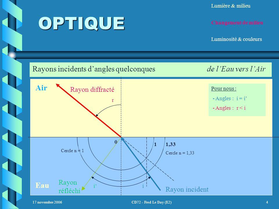 17 novembre 2006CD72 - Fred Le Day (E2)4 OPTIQUE OPTIQUE Lumière & milieu Changement de milieu Luminosité & couleurs Rayons incidents d'angles quelconques de l'Eau vers l'Air Air Eau Cercle n = 1 Cercle n = 1,33 0 11,33 Rayon diffracté r Pour nous : - Angles : i = i' - Angles : r < i Rayon incident i Rayon réfléchi i'