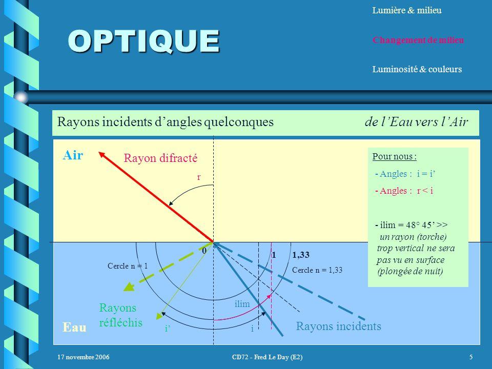 17 novembre 2006CD72 - Fred Le Day (E2)5 OPTIQUE OPTIQUE Lumière & milieu Changement de milieu Luminosité & couleurs Rayons incidents d'angles quelconques de l'Eau vers l'Air Air Eau Cercle n = 1 Cercle n = 1,33 0 11,33 Rayon difracté r Rayons incidents i Pour nous : - Angles : i = i' - Angles : r < i - ilim = 48° 45' >> un rayon (torche) trop vertical ne sera pas vu en surface (plongée de nuit) Rayons réfléchis i' ilim