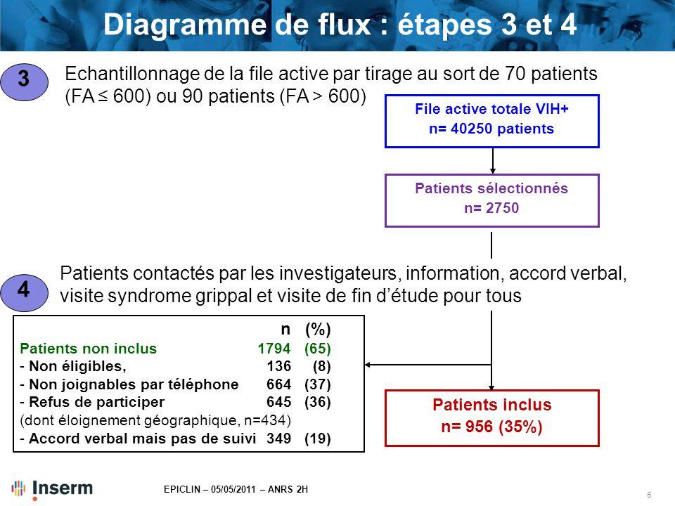 7 EPICLIN – 05/05/2011 – ANRS 2H Caractéristiques des patients inclus Etude 2H (n= 956) DMI2 2009 (n= 107000) Sexe masculin, n (%)648(68)(67) Age (en années), médiane (IQR)47(41-54)45(39-52) Mode d'infection par le VIH, n (%) Homo/bisexuel388(41)(34) Hétérosexuel394(41)(46) Toxicomane78(8)(11) Transfusion27(3) Inconnu ou autre69(7) Stade C (SIDA), n (%) 233 (24) CD4+ (cellules/mm 3 ), médiane (IQR) nadir203(82-300) dernier taux connu541(402-738)518(368-702) ARN VIH-1 (copies/mL), médiane (IQR)50(50-50)50(50-54) Patients ayant un ARN VIH-1 < 50 copies/mL, n (%) 798(83)(85) Patients sous traitement antirétroviral, n (%)887(93)(87)