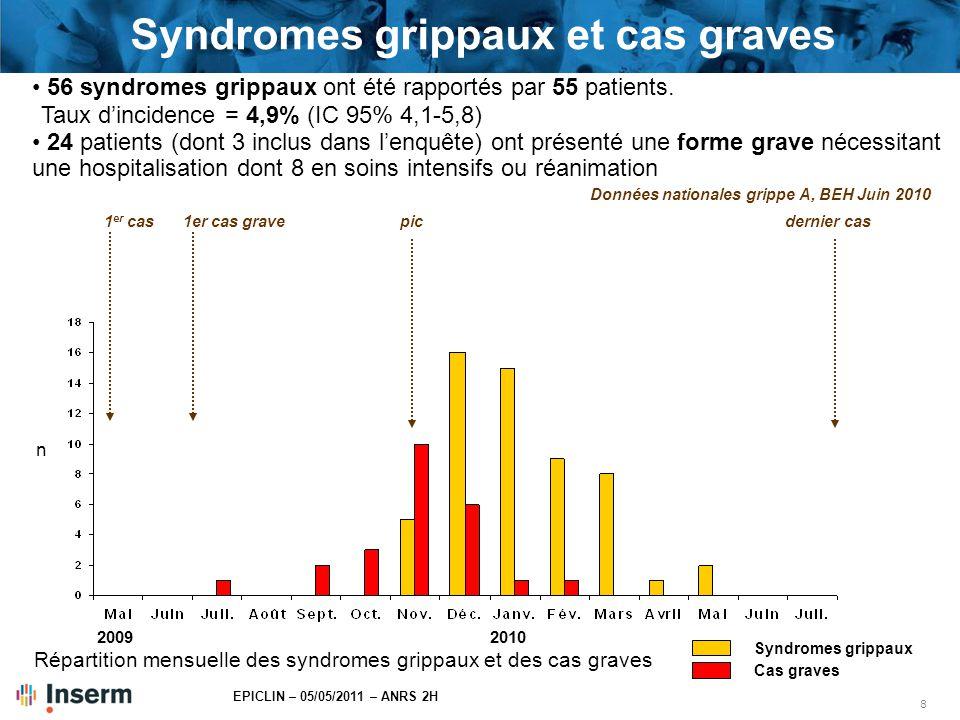 9 EPICLIN – 05/05/2011 – ANRS 2H Diagnostic, traitement et évolution Enquête par échantillonnage Recueil exhaustif Syndromes grippaux (n=56) Cas graves (n=24) PCR H1N1 n (%) Effectuées16(29)19(79) Positive3(19)17(89) Traitement par antigrippal (Tamiflu ® ), n (%)11(20)21(88) Hospitalisation en soins intensifs, n (%)8(33) Evolution, n (%) Décès0(0)2(8) Dosages des anticorps H1N1 dans plasma/sérum (en cours) : Couples d'échantillon antérieur et fin : n=300 Echantillon fin étude : n= 700