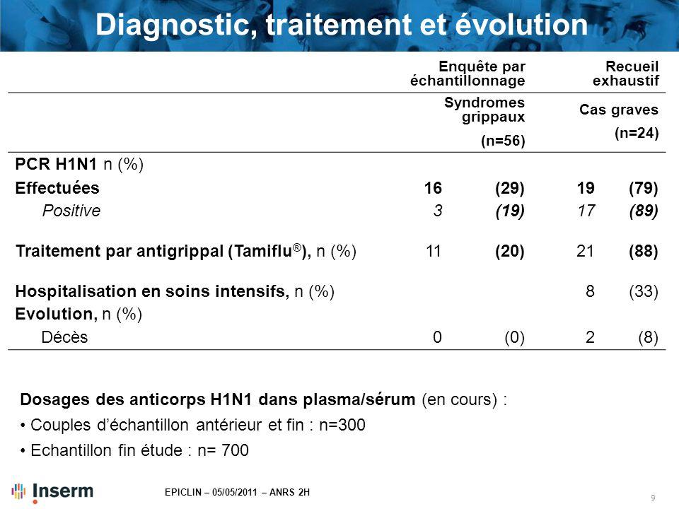 9 EPICLIN – 05/05/2011 – ANRS 2H Diagnostic, traitement et évolution Enquête par échantillonnage Recueil exhaustif Syndromes grippaux (n=56) Cas grave