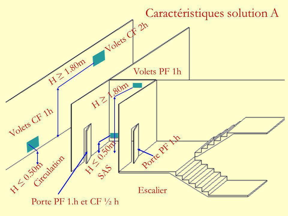 Porte PF 1.h Porte PF 1.h et CF ½ h H ≤ 0.50m Volets PF 1h Volets CF 1h Volets CF 2h H ≥ 1.80m Circulation SAS Escalier Caractéristiques solution A