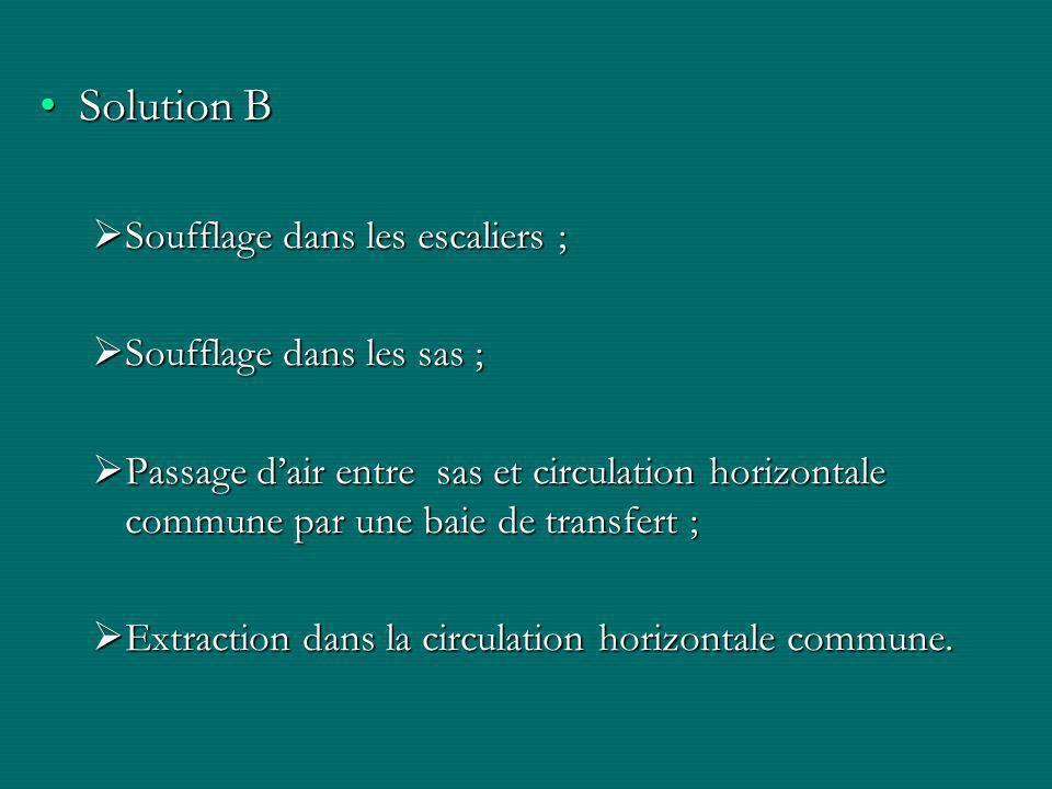 Solution BSolution B  Soufflage dans les escaliers ;  Soufflage dans les sas ;  Passage d'air entre sas et circulation horizontale commune par une baie de transfert ;  Extraction dans la circulation horizontale commune.