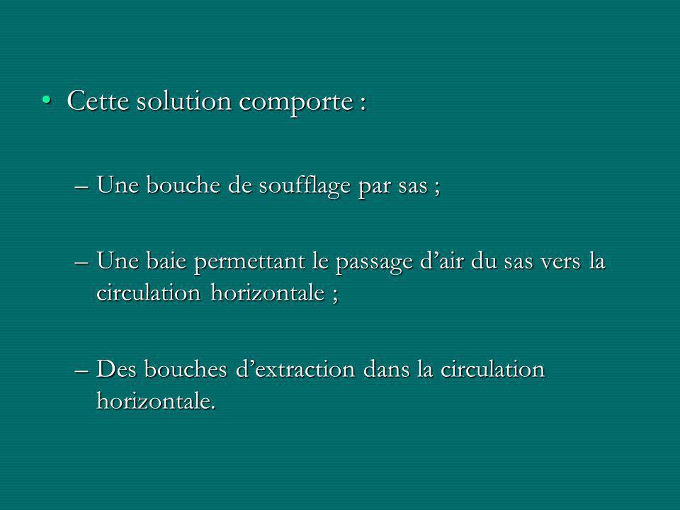Cette solution comporte :Cette solution comporte : –Une bouche de soufflage par sas ; –Une baie permettant le passage d'air du sas vers la circulation horizontale ; –Des bouches d'extraction dans la circulation horizontale.