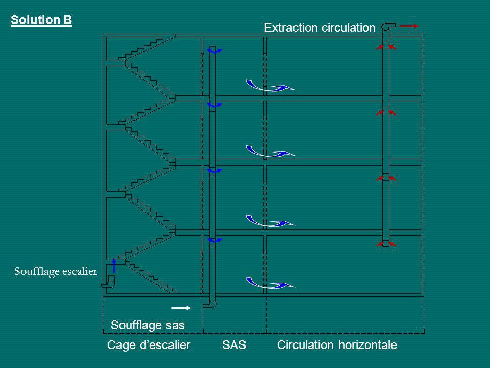 Cage d'escalier SAS Circulation horizontale Extraction circulation Soufflage sas Solution B Soufflage escalier