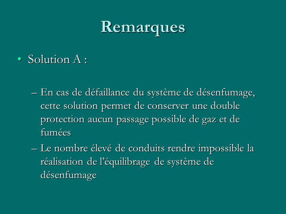 Remarques Solution A :Solution A : –En cas de défaillance du système de désenfumage, cette solution permet de conserver une double protection aucun passage possible de gaz et de fumées –Le nombre élevé de conduits rendre impossible la réalisation de l'équilibrage de système de désenfumage