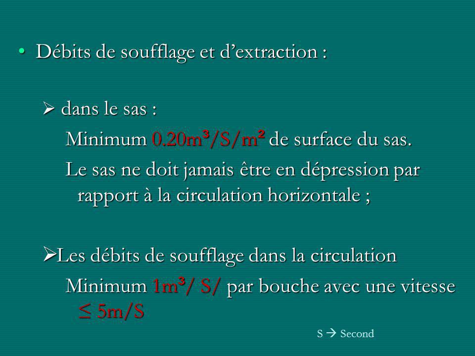 Solution A Extraction SAS Extraction circulation Soufflage circulation Soufflage sas Cage d'escalier SAS Circulation horizontale Soufflage escalier