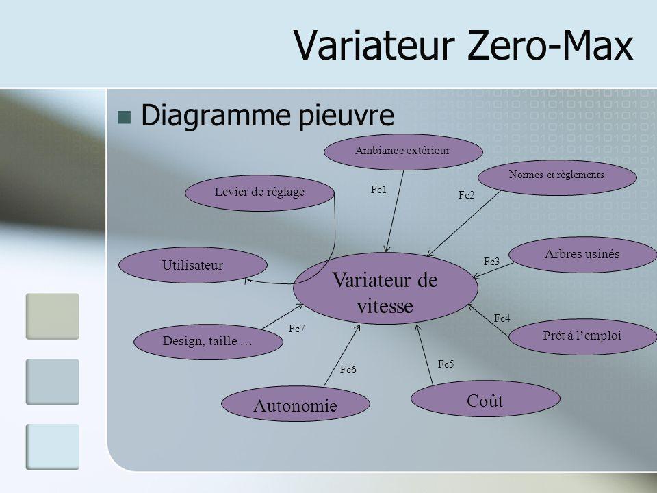 Variateur Zero-Max Diagramme pieuvre Variateur de vitesse Normes et règlements Arbres usinés Prêt à l'emploi Coût Autonomie Design, taille … Utilisate