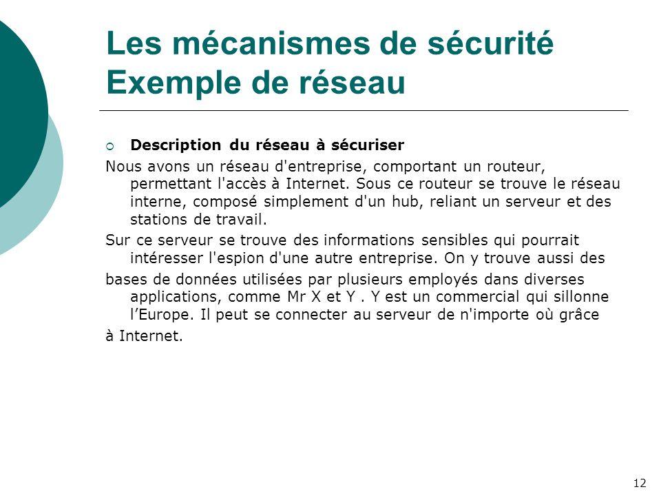 Les mécanismes de sécurité Exemple de réseau  Description du réseau à sécuriser Nous avons un réseau d'entreprise, comportant un routeur, permettant