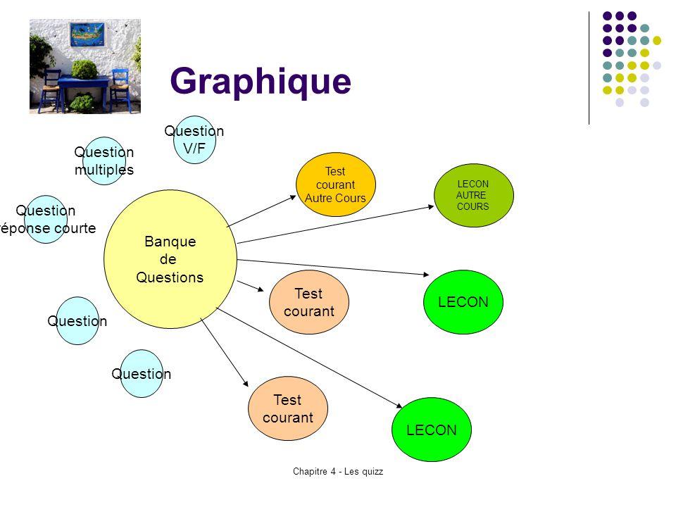 Chapitre 4 - Les quizz Graphique Banque de Questions Question réponse courte Question multiples Question V/F Question Test courant Autre Cours Test co