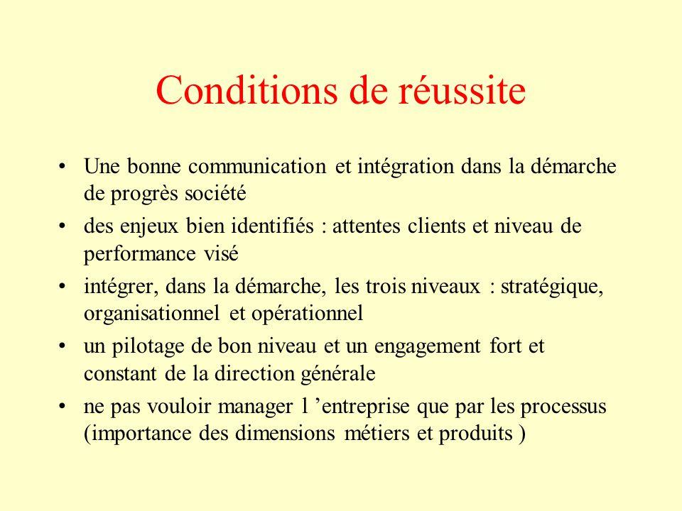 Conditions de réussite Une bonne communication et intégration dans la démarche de progrès société des enjeux bien identifiés : attentes clients et niv