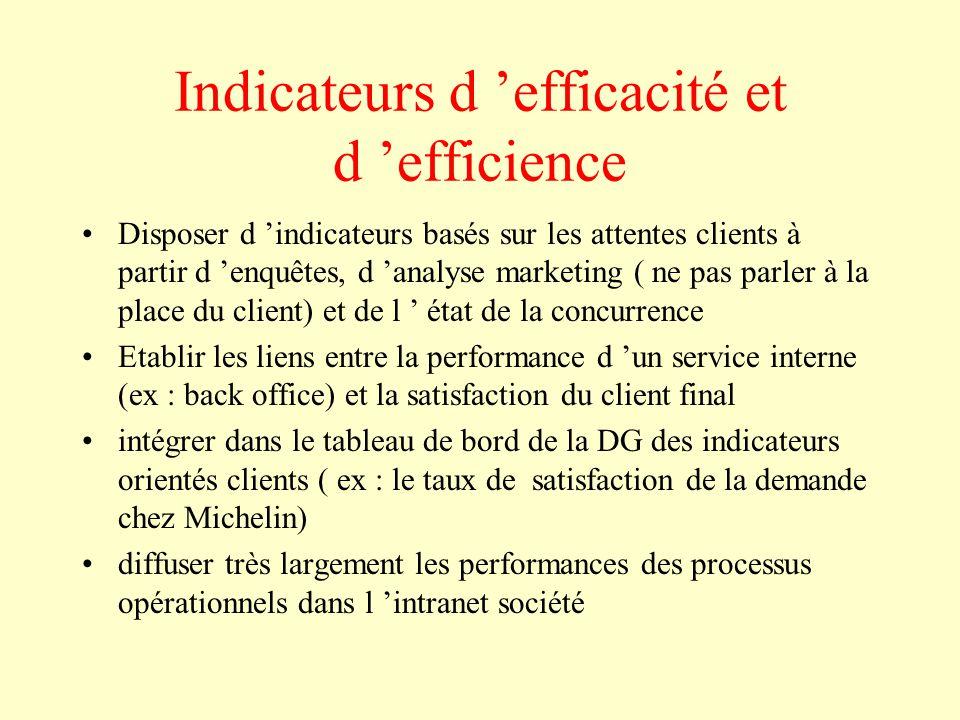 Indicateurs d 'efficacité et d 'efficience Disposer d 'indicateurs basés sur les attentes clients à partir d 'enquêtes, d 'analyse marketing ( ne pas