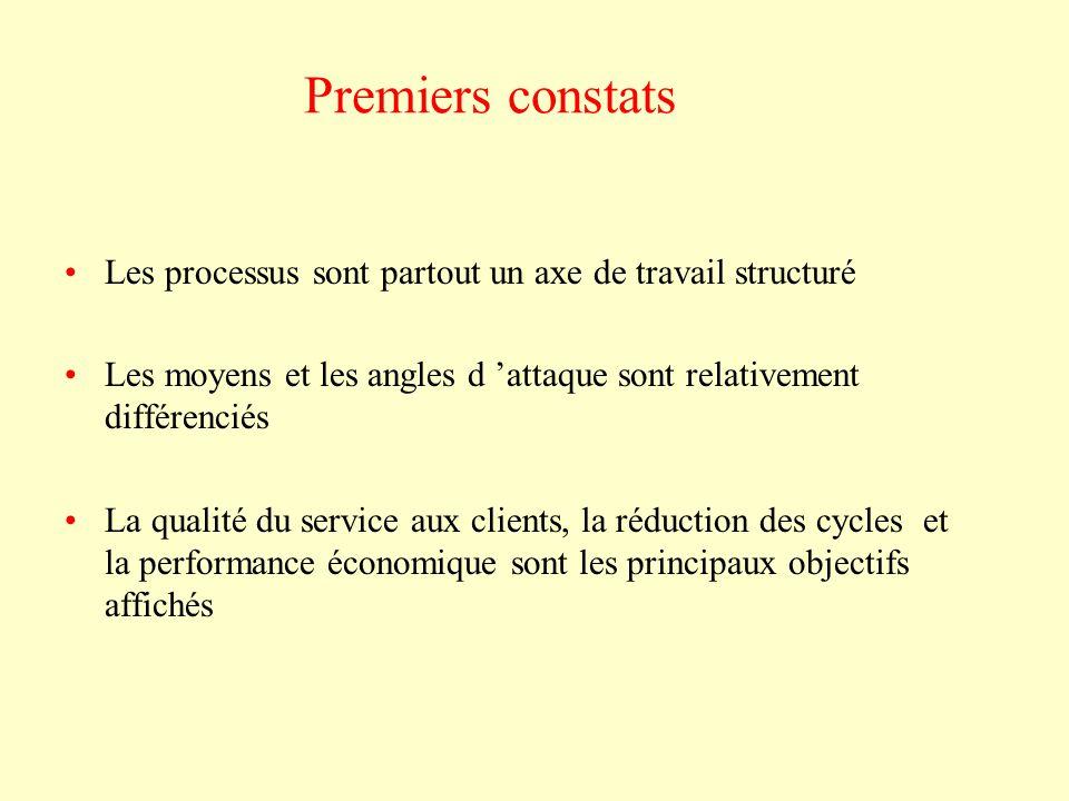 Premiers constats Les processus sont partout un axe de travail structuré Les moyens et les angles d 'attaque sont relativement différenciés La qualité