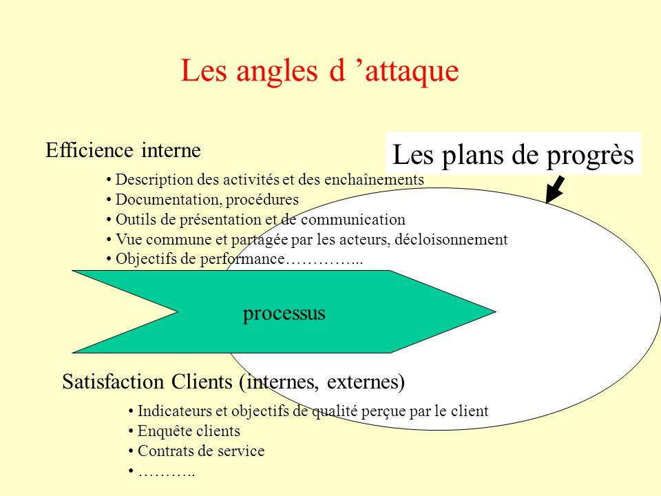 Les angles d 'attaque processus Efficience interne Satisfaction Clients (internes, externes) Indicateurs et objectifs de qualité perçue par le client