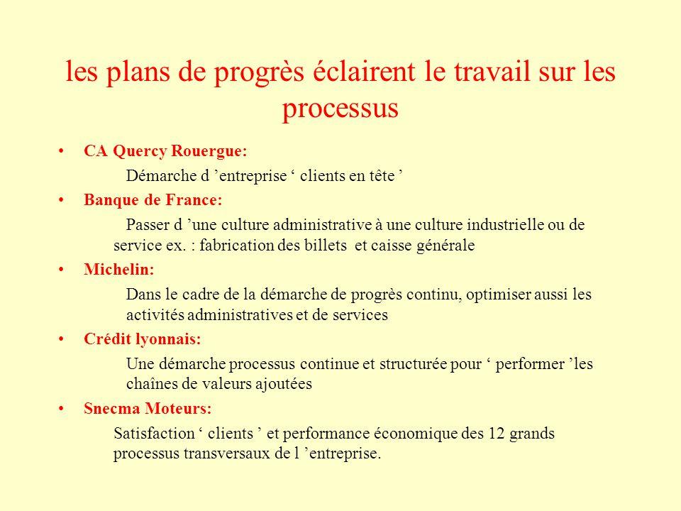 les plans de progrès éclairent le travail sur les processus CA Quercy Rouergue: Démarche d 'entreprise ' clients en tête ' Banque de France: Passer d