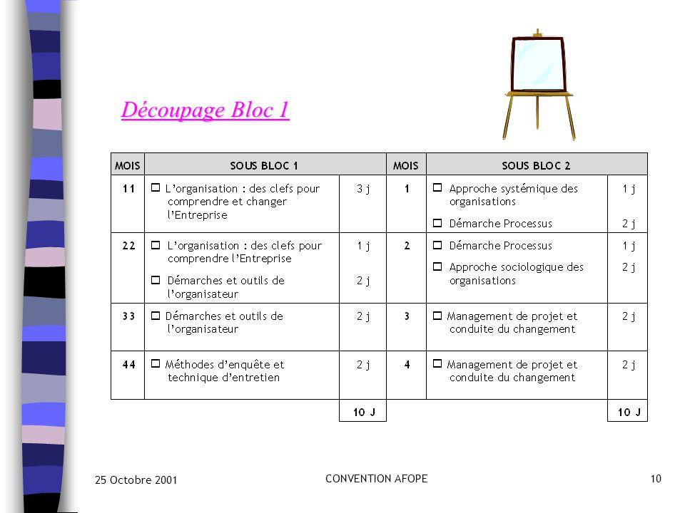 25 Octobre 2001 CONVENTION AFOPE10 Découpage Bloc 1