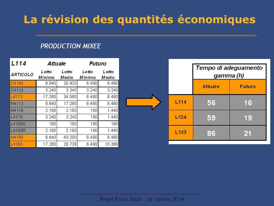 La révision des quantités économiques Projet Prises Italie - 26 ottobre 2014 PRODUCTION MIXEE