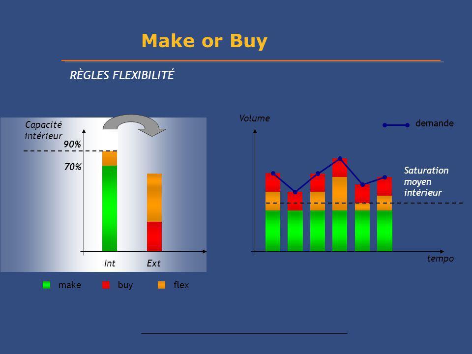 demande tempo Volume IntExt make buyflex Saturation moyen intérieur Capacité intérieur Make or Buy RÈGLES FLEXIBILITÉ 70% 90%