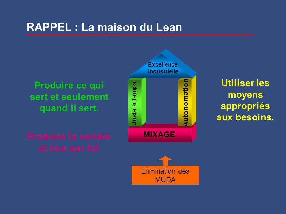 RAPPEL : La maison du Lean MIXAGE Juste à Temps Autonomation Excellence Industrielle Elimination des MUDA Produire la variété et non par lot Produire ce qui sert et seulement quand il sert.