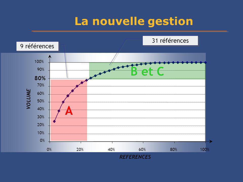 0% 10% 20% 30% 40% 50% 60% 70% 80% 90% 100% 0%20%40%60%80%100% REFERENCES VOLUME A B et C 9 références 31 références La nouvelle gestion