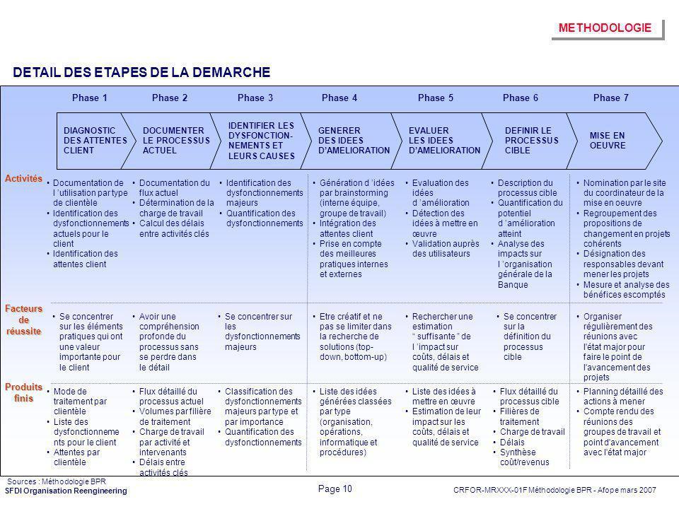 CRFOR-MRXXX-01F Méthodologie BPR - Afope mars 2007 Page 10 SFDI Organisation Reengineering DETAIL DES ETAPES DE LA DEMARCHE Phase 1Phase 2Phase 3Phase