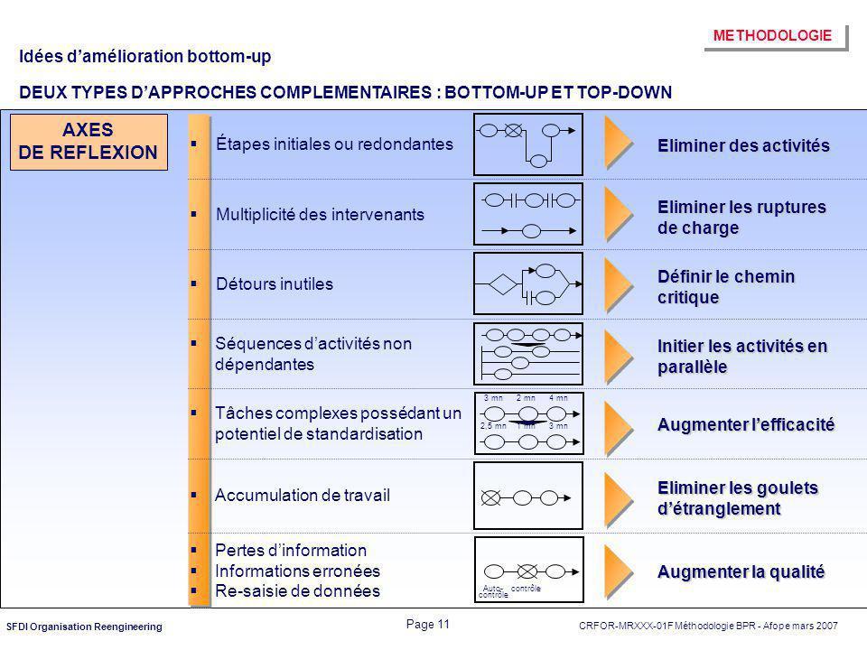 CRFOR-MRXXX-01F Méthodologie BPR - Afope mars 2007 Page 11 SFDI Organisation Reengineering 3 mn2 mn4 mn 1 mn 3 mn 2,5 mn Auto- contrôle Eliminer des a
