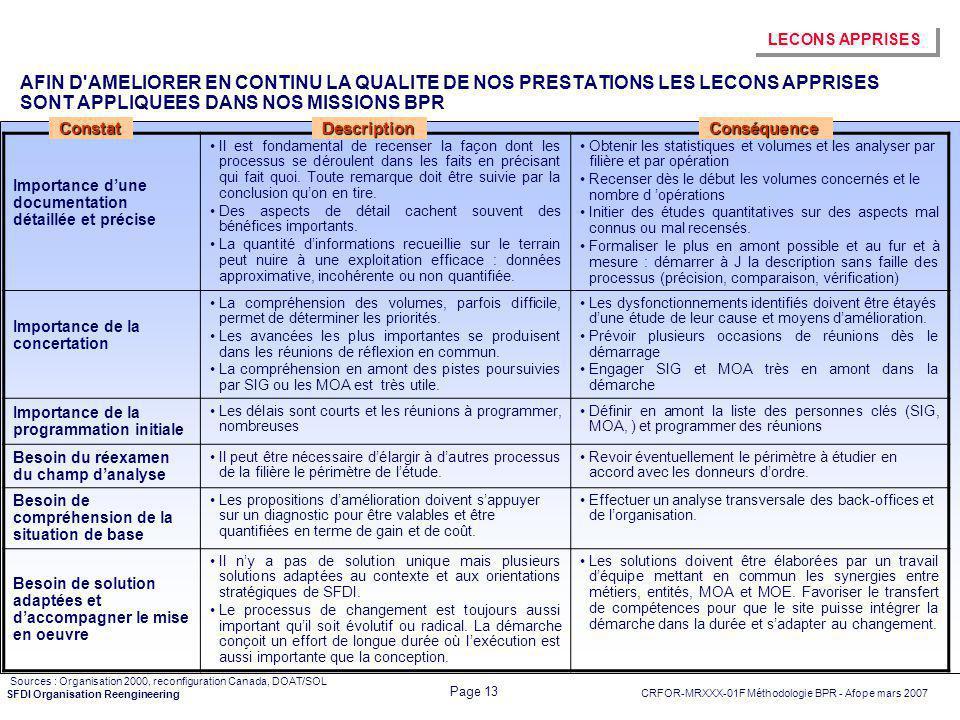 CRFOR-MRXXX-01F Méthodologie BPR - Afope mars 2007 Page 13 SFDI Organisation Reengineering AFIN D'AMELIORER EN CONTINU LA QUALITE DE NOS PRESTATIONS L