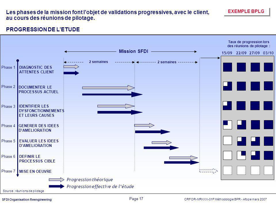 CRFOR-MRXXX-01F Méthodologie BPR - Afope mars 2007 Page 17 SFDI Organisation Reengineering Phase 1 Phase 2 Phase 3 Phase 4 Phase 5 Phase 6 DOCUMENTER