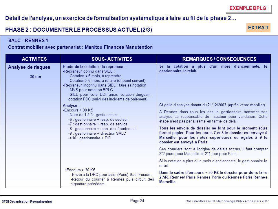 CRFOR-MRXXX-01F Méthodologie BPR - Afope mars 2007 Page 24 SFDI Organisation Reengineering ACTIVITESSOUS- ACTIVITESREMARQUES / CONSEQUENCES Si la cota