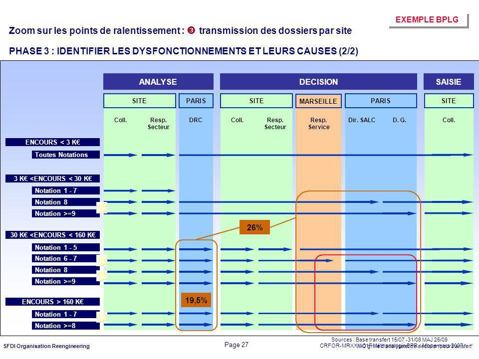 CRFOR-MRXXX-01F Méthodologie BPR - Afope mars 2007 Page 27 SFDI Organisation Reengineering ANALYSEDECISIONSAISIE SITEPARISSITE MARSEILLE PARISSITE ENC
