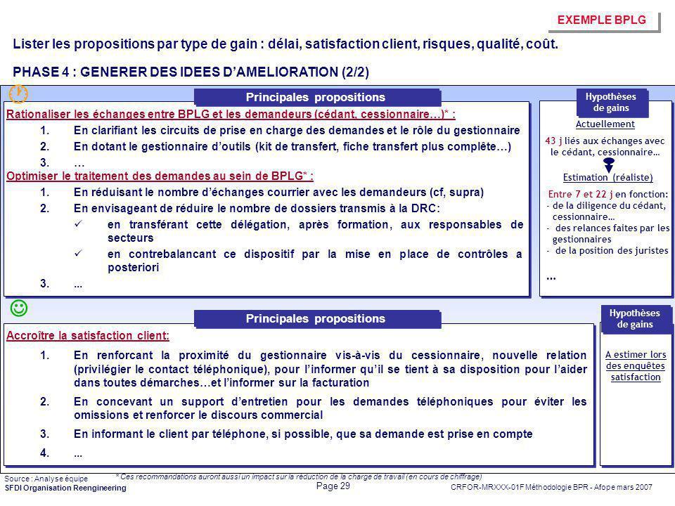 CRFOR-MRXXX-01F Méthodologie BPR - Afope mars 2007 Page 29 SFDI Organisation Reengineering Rationaliser les échanges entre BPLG et les demandeurs (céd